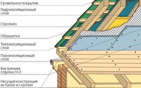 Как построить и перекрыть крышу дома своими руками (2)