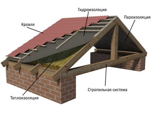 Как построить и перекрыть крышу дома своими руками (3)