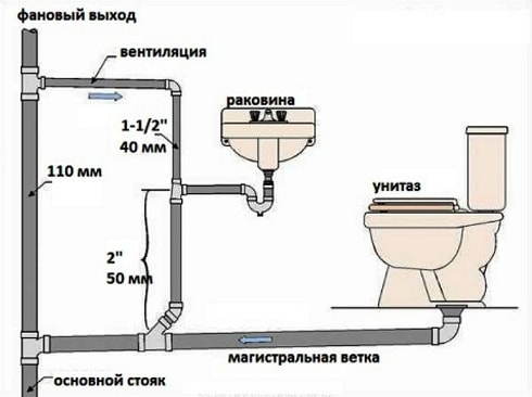 Схема системы канализации в квартире (2)