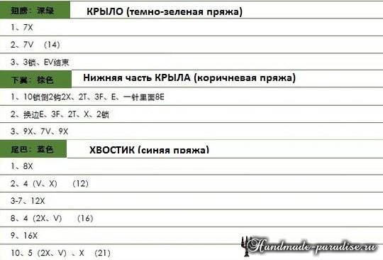 amigurumi-popugay-rozovoshhekiy-nerazluchnik-4