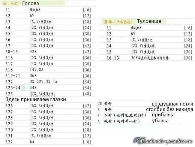 Собачки амигуруми. Описание (1)