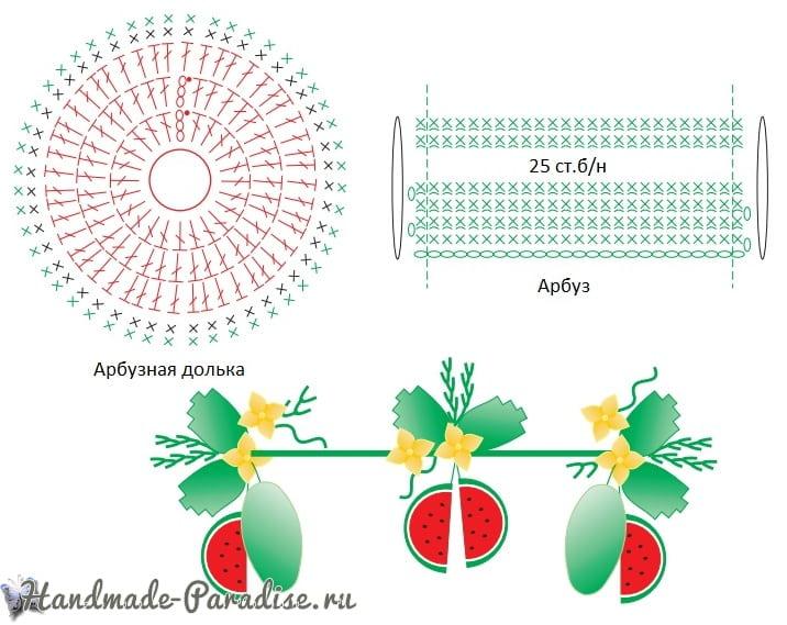 Вязаный арбуз для украшения кухонного полотенца (6)